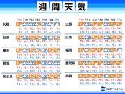 週間天気予報 週後半は急発達する低気圧に注意