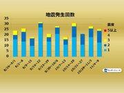 週刊地震情報 2019.11.10 8日(金)に関東で地震 震度4以上は約1か月ぶり