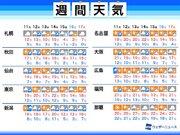 週間天気予報 北日本は冬の嵐に要注意