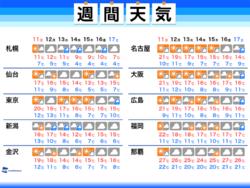 画像:週間天気 太平洋側と日本海側で天気分かれる