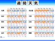 週間天気 太平洋側と日本海側で天気分かれる
