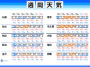 週間天気 今週はこの時期らしい寒さへ