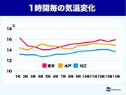 東京の気温、今日は朝から横ばい 16日(金)にかけて日較差が拡大