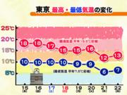 【東京】今季初の一桁気温なるか?