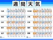 週間天気 北日本に冬将軍が二度襲来