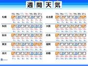 週間天気 この時期らしい寒さ 週末は北海道で再び雪の可能性