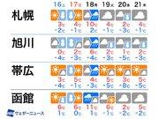 積雪状態の北海道 週明けは雨で路面悪化のおそれ