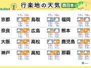 今週末の天気(西日本編) 日差しが届いても油断禁物
