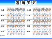 週間天気 週末はこの時期らしい寒さ、一部で雨や雪も