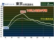 東京は23℃予想 東北以南、季節外れの暖かさに 厚着注意