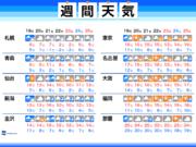 週間天気予報 12月中旬並みの寒気が南下