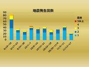 【週刊地震情報】2018.11.18 北海道胆振東部地震の1か月ぶりの大きな余震