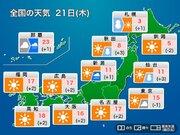 今日21日(木)の天気 東京など太平洋側は晴れるが寒い 日本海側は天気回復へ