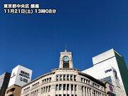 三連休初日の東京は澄み渡る青空 空気乾燥し湿度は今季最低の26%