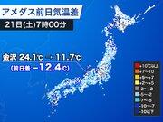 朝の気温が日本海側を中心に降下 前日より10℃以上低い所も
