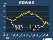 東京では日が暮れて気温急降下 今夜は朝よりも冷え込む