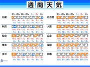 週間天気 関東など太平洋側は暖かな日多い