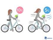 自転車走行中は体感温度が5℃低下 子どもは大人以上に寒さを実感