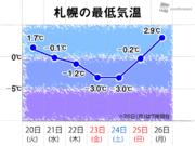 札幌は6日ぶりに冬日脱出 積雪も0cmに