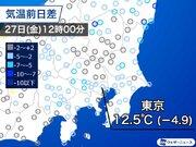 東京は正午でも12℃台 午後も肌寒さ続く