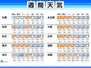 週間天気 西日本・東日本は寒さ控えめの師走スタート