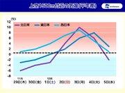 北日本を中心に激しい気温変化 体調管理に注意