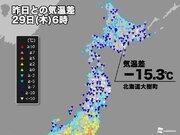 昨日の朝より15℃以上も低い!? 北日本は体感激変の朝