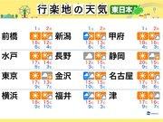 週末の天気(東日本編) 日曜日は晴れるも冬らしい寒さに