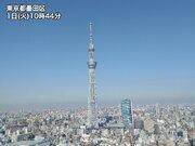 東京など太平洋側では青空広がる 夜は10℃前後まで冷え込む