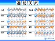 週間天気予報 週明けの雨の後は冬らしい寒さに