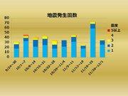 【週刊地震情報】2018.12.02 茨城県南部震源、関東広域の地震