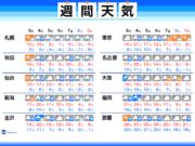 週間天気 異様な暖かさの後、真冬並みの寒気襲来