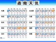 週間天気 今週は寒暖ジェットコースター
