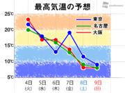 今週末は一気に真冬 東京や大阪も昼間は10℃に届かない予想