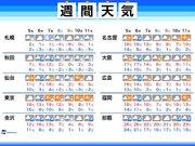 週間天気 日曜以降は真冬、朝は東京都心で0℃予想も