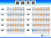 週間天気予報 土曜朝の関東は冷たい雨 西部では雪も
