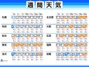 週間天気 週末は北日本で暴風雪、北陸や山陰の市街地でも積雪のおそれ