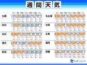 週間天気予報 週前半は関東で雨か 気温上昇し寒さ緩む