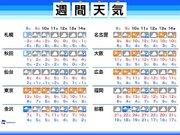 週間天気 非常に強い寒気襲来  北日本で暴風雪、東日本・西日本も真冬の寒さ