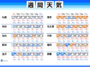 週間天気 日本海側は風雪注意 東京都心も最高気温一桁に