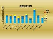 【週刊地震情報】2018.12.09 福島県沖で再び最大震度4の地震