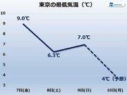 【東京】今季初の5℃以下に 布団から出るのが辛い月曜朝