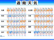 週間天気 来週は強い寒気が南下 今週のうちに冬支度を