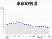 東京都心は今季初の5℃未満 宇都宮や水戸は冬日に