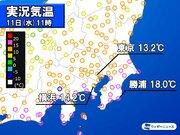 関東は暖かな午後に 東京は1週間ぶりの15℃超か