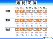 来週の関東は極寒 東京も0℃近くまで冷え込む 北部は山沿い中心に積雪も