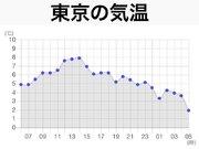 東京都心は1℃台で連日の今季最低気温