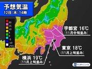 明日12日(木)関東は季節外れの暖かさ 東京は11月上旬並みの18℃
