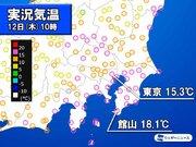 東京は早くも15℃超 各地で11月上旬並みの暖かさ