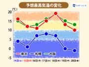 気温変化大きく、来週は東京で20℃近い予想も